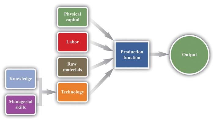 تعریف سرمایه فیزیکی